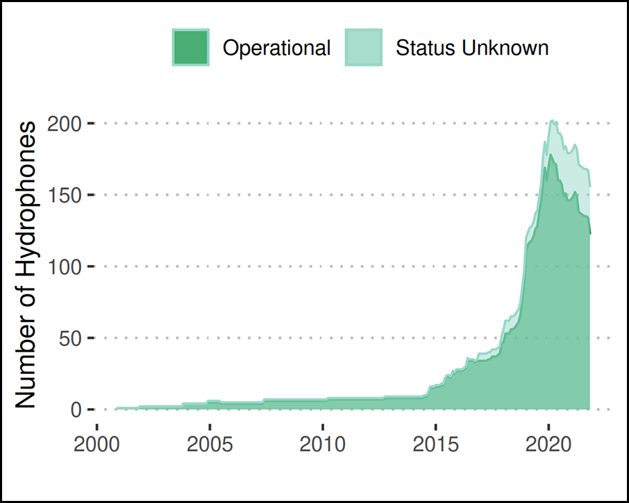 Trends in the number of nonmilitary hydrophones deployed over the past 20 years as of 8 February 2020.