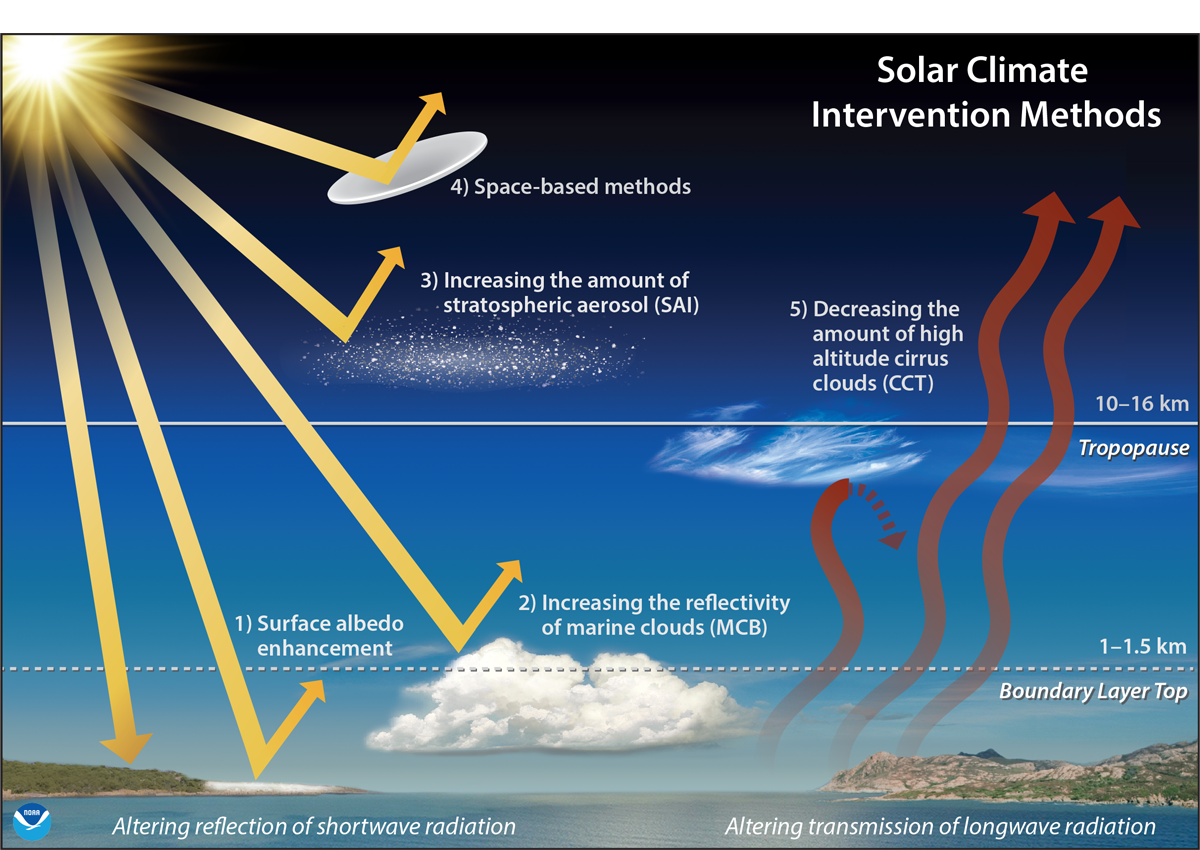 Diagram showing different methods of solar climate intervention