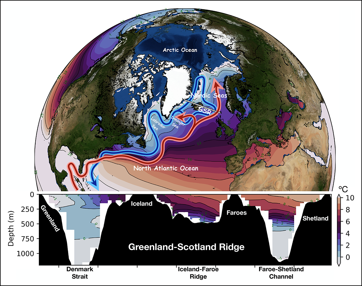 Figure showing surface flow and deep return flows comprising the large-scale ocean circulation in the North Atlantic