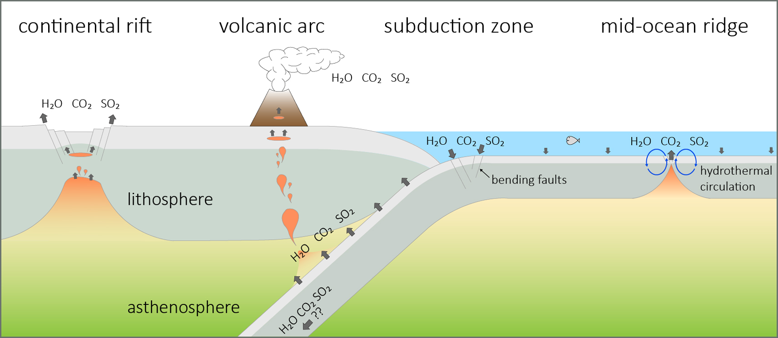 Diagram showing volatile inputs to and outputs from Earth's interior at various tectonic settings