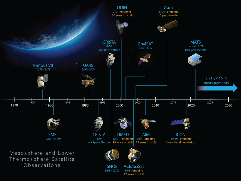 A timeline showing satellite missions that have collected observations of the terrestrial mesosphere and lower thermosphere (MLT).