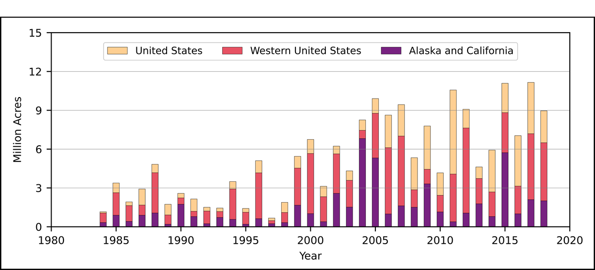 Plot showing annual area burned from 1984 to 2018 in the United States in total, in the western United States, and in Alaska and California combined