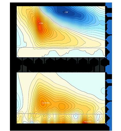 Graph of average temperature anomalies and pressure anomalies
