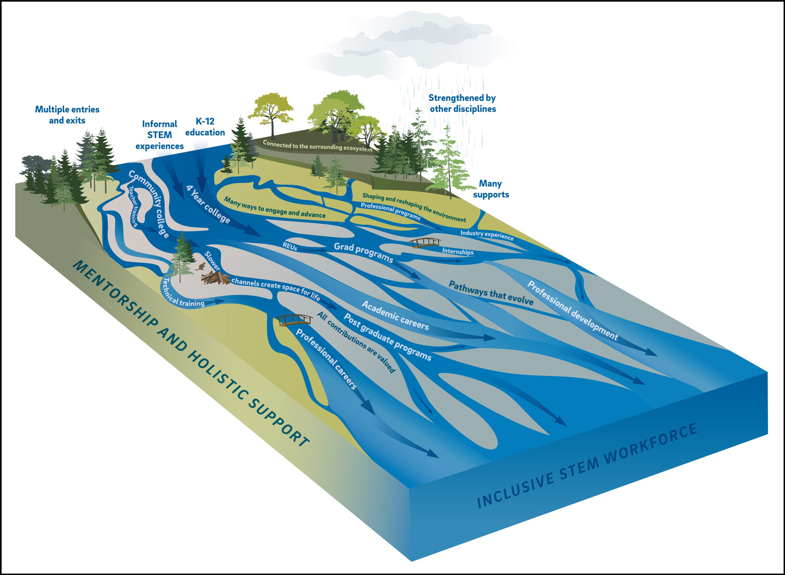 A braided river system illustrates a new geoscience career development model.