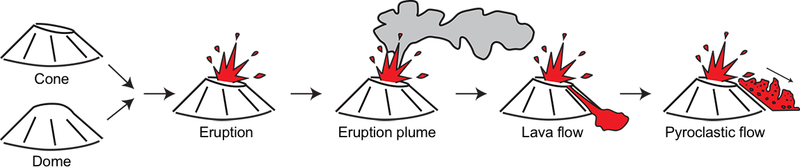 Pictograms show different terms used to describe volcanic processes, including cone, eruption plume, and pyroclastic flow.