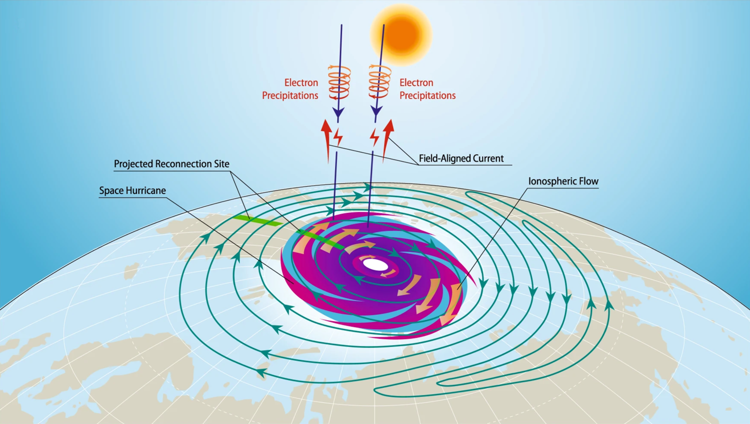 Schematic of a space hurricane in the northern polar ionosphere
