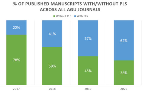 Chart illustrating how the number of papers published in AGU journals with a PLS increased between 2017 and 2020.