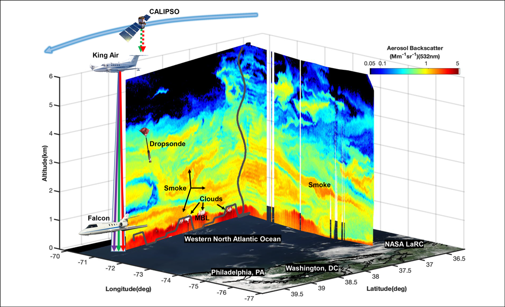Data from the two ACTIVATE aircraft flying over the North Atlantic Ocean and directly under the CALIPSO satellite.