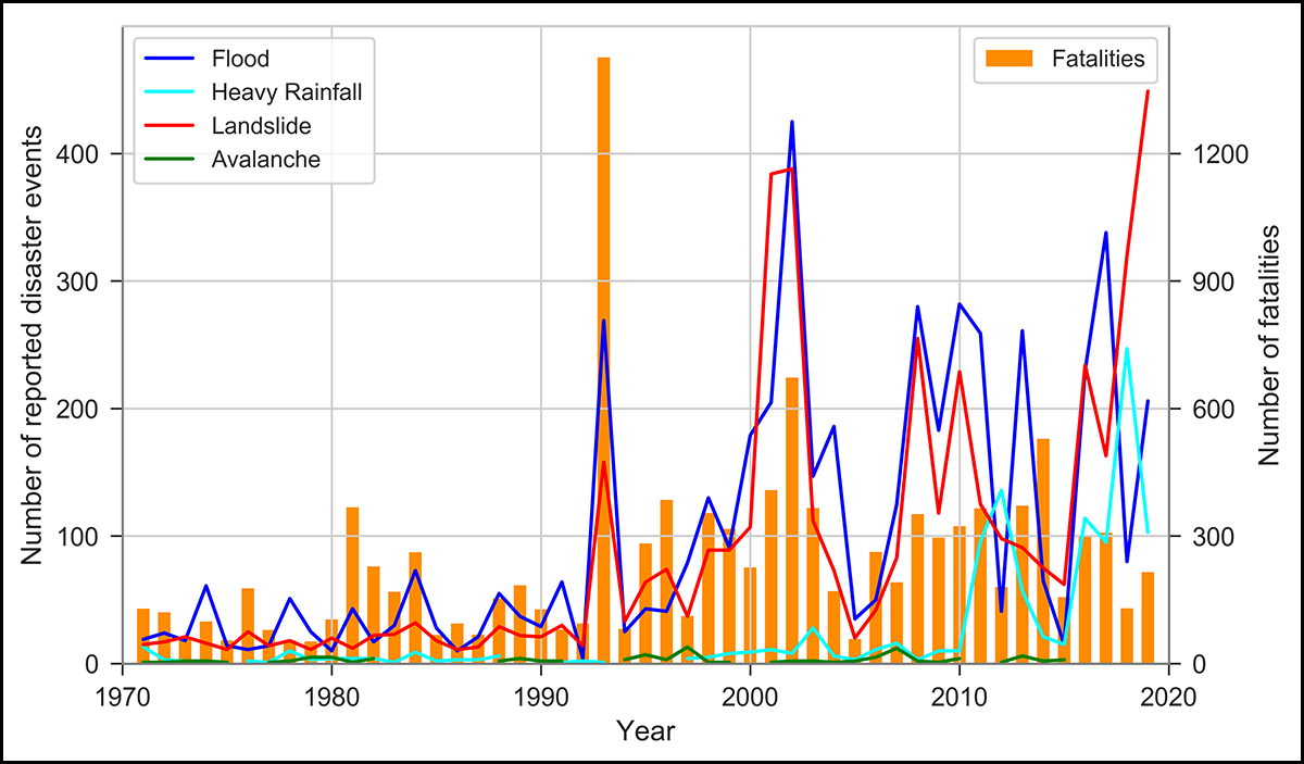 Plot showing the number of disaster events and associated fatalities in Nepal from 1970 to 2019