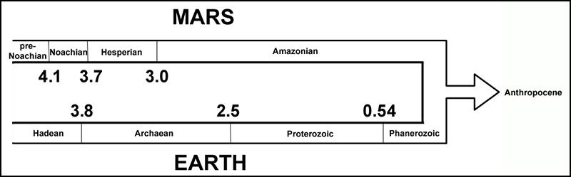 Figura mostrando las escalas de tiempo geológico de la Tierra y Marte convergiendo en un futuro Antropoceno común.