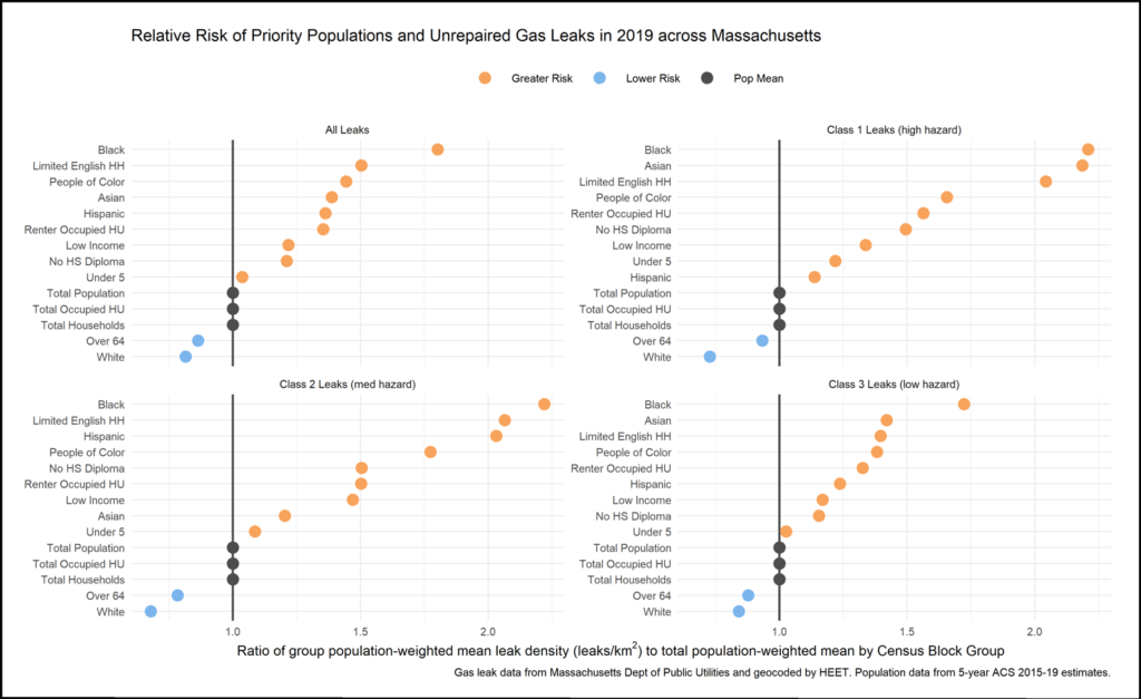A chart showing the risk of living near a gas leak for different populations