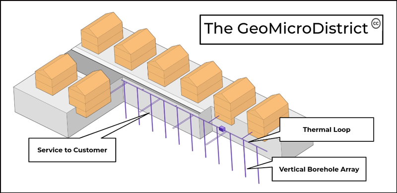 In this geothermal loop, pipes carry water up and down boreholes to exchange heat. The ground a few feet below Boston stays near 50℉ year-round, so the water pumped through the boreholes moves the ambient temperature up to the buildings, where heat pumps can use it to heat or cool buildings.