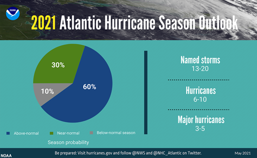 Graphic of the 2021 Atlantic hurricane season outlook predicts 60% chance of above-normal activity, 30% near-normal, and 10% below-normal.