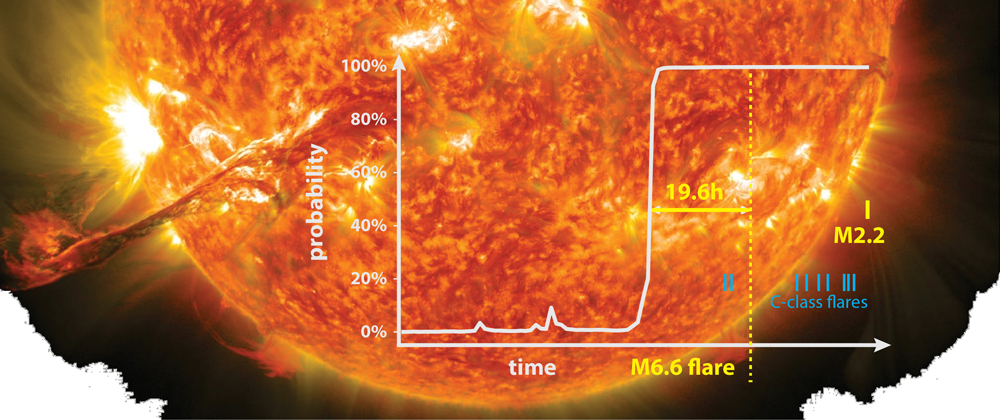 Background image of the Sun overlain by a plot showing the probabilities of a major solar flare occurring