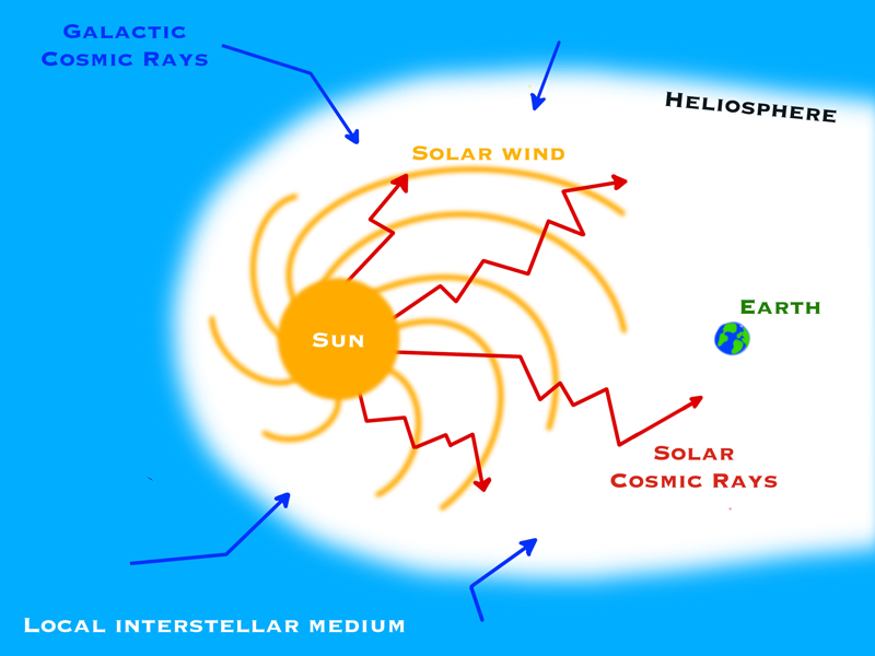 Schematic of the solar system showing the solar wind, solar and galactic cosmic rays, and the heliosphere.