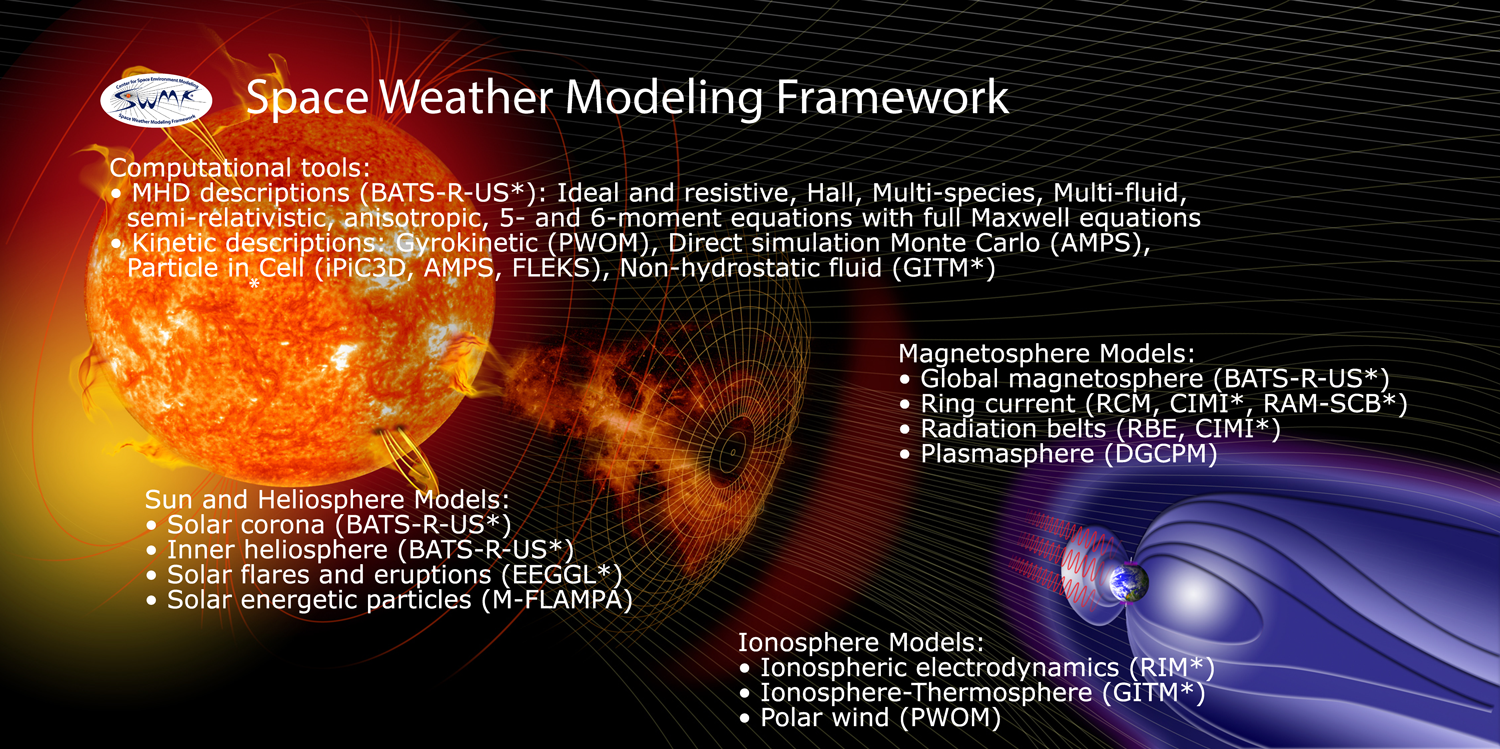 The Space Weather Modeling Framework uses various physical models to describe the dynamics of the Sun-Earth system.