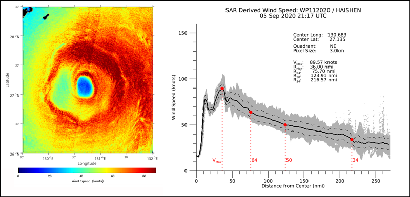 SAR-derived wind speed map and wind speed profile from Typhoon Haishen on 5 September 2020