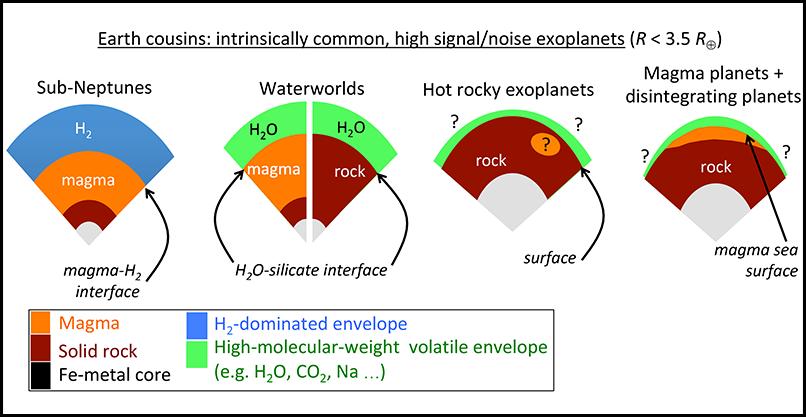 Diagram showing four common exoplanet classes