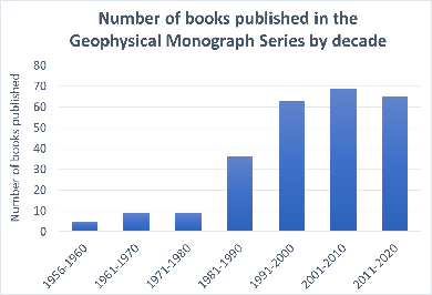 Bar chart showing the number of books published in the Geophysical Monograph Series by decade, 1956-2020
