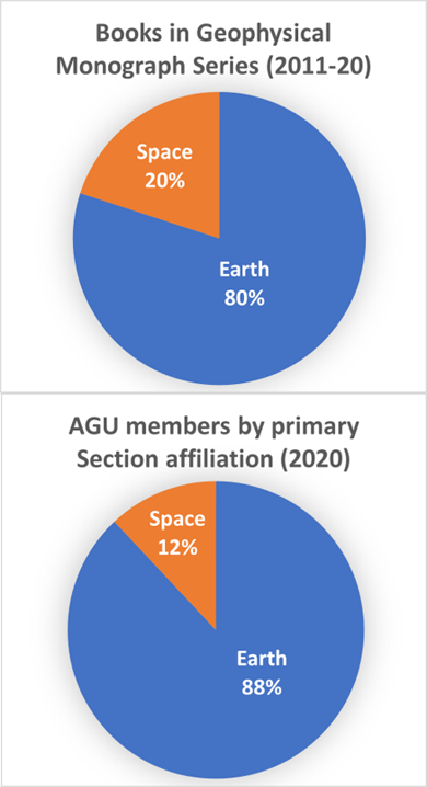 Two pie charts showing books published in the Geophysical Monograph Series and primary Section affiliation of AGU members in 2020 according to two main categories: Earth and Space