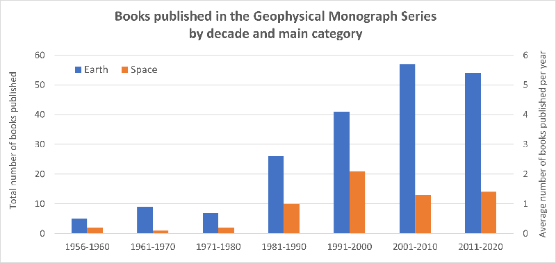 Bar charts showing the number of books published in the Geophysical Monograph Series by decade and major category of Earth or Space topic.