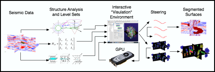 """Diagram showing an example workflow used to produce an interactive """"visulation"""" system for analysis of seismic data"""