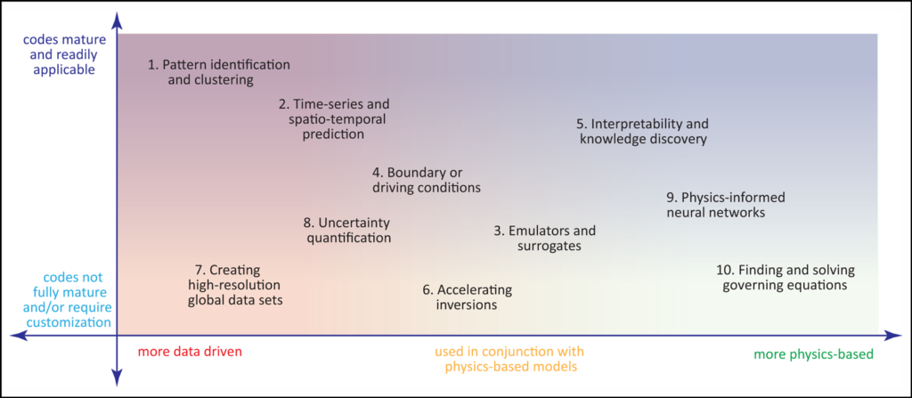 A graphical summary of ten ideas for applying machine learning in the Earth and space sciences