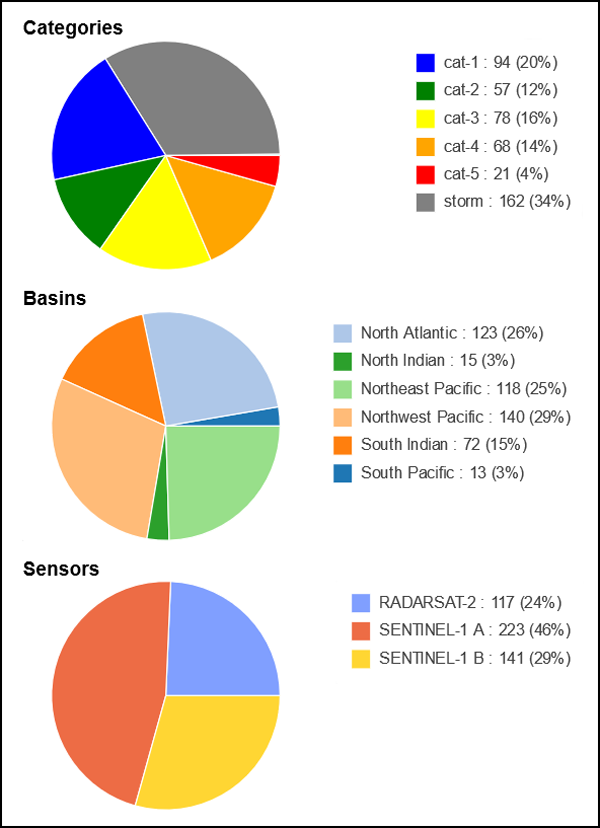 Pie charts describing the SAR-based tropical cyclone collections acquired since 2015 and available in the CyclObs archive