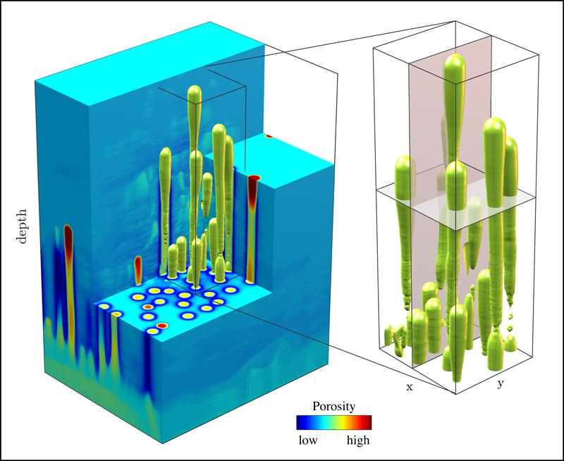 Illustration of a 3D modeling run simulating flow focusing in porous media