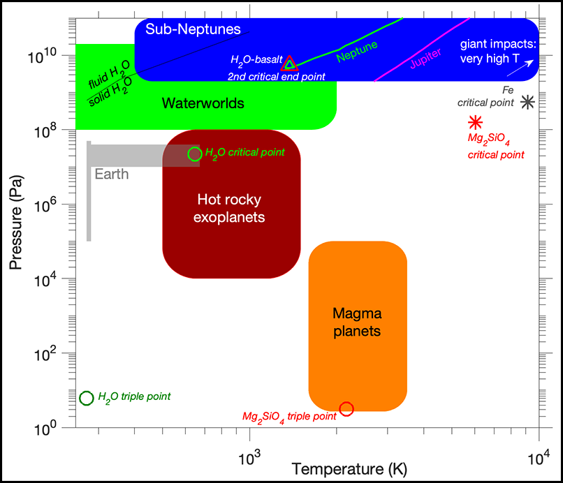 Diagram showing ranges of plausible conditions at the interfaces between rock surfaces and atmospheres on different types of worlds