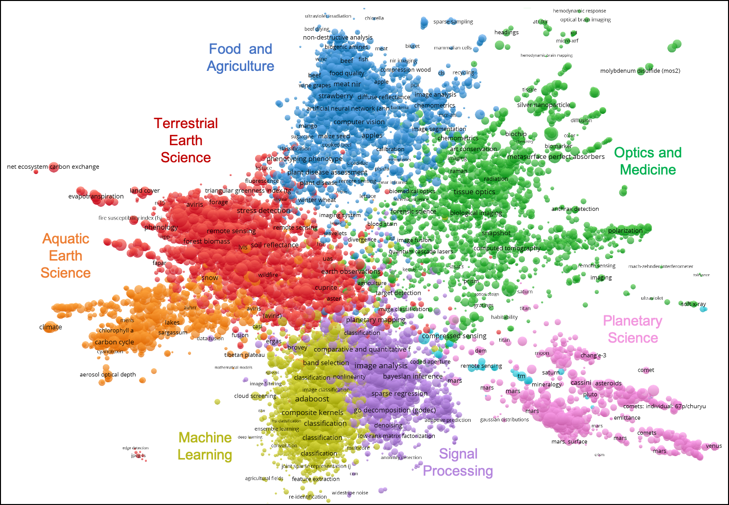 Figure showing self-citing clusters of research communities on the basis of scientific journal publications and number of citations