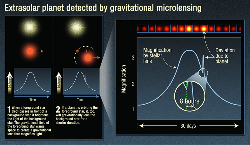 This diagram shows how microlensing reveals a planet orbiting a star.