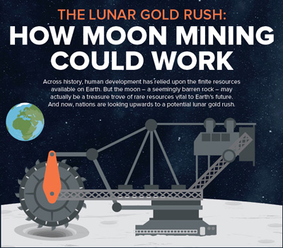 """Detail from an infographic explaining the rationale, technology, and politics of mining on the Moon: illustration of mining equipment with Earth and space in the background and the headline """"The Lunar Gold Rush: How Moon Mining Could Work"""""""