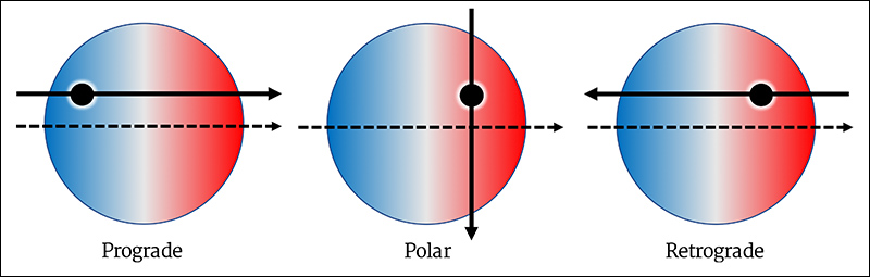 """Three panels arranged horizontally show spin-orbit alignments for stars and planets. Each panel contains a large circle representing the star that is colored blue on the left half and red on the right half. A dashed arrow pointing left to right cuts across the middle of the star and represents the direction of its spin. A black circle with a white halo partially blocks each star, representing a transiting planet. A solid black arrow points in the direction of the planet's movement across the star's face: In the left panel the planet moves in the same direction as the star's spin and is labeled """"prograde""""; in the middle panel the planets moves top to bottom perpendicular to the star's spin and is labeled """"polar,"""" and in the right panel the planet moves right to left in the opposite direction of the star's spin and is labeled """"retrograde."""""""