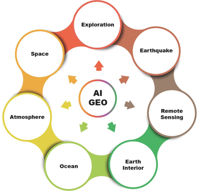 Figure showing applications of deep learning in geophysics.