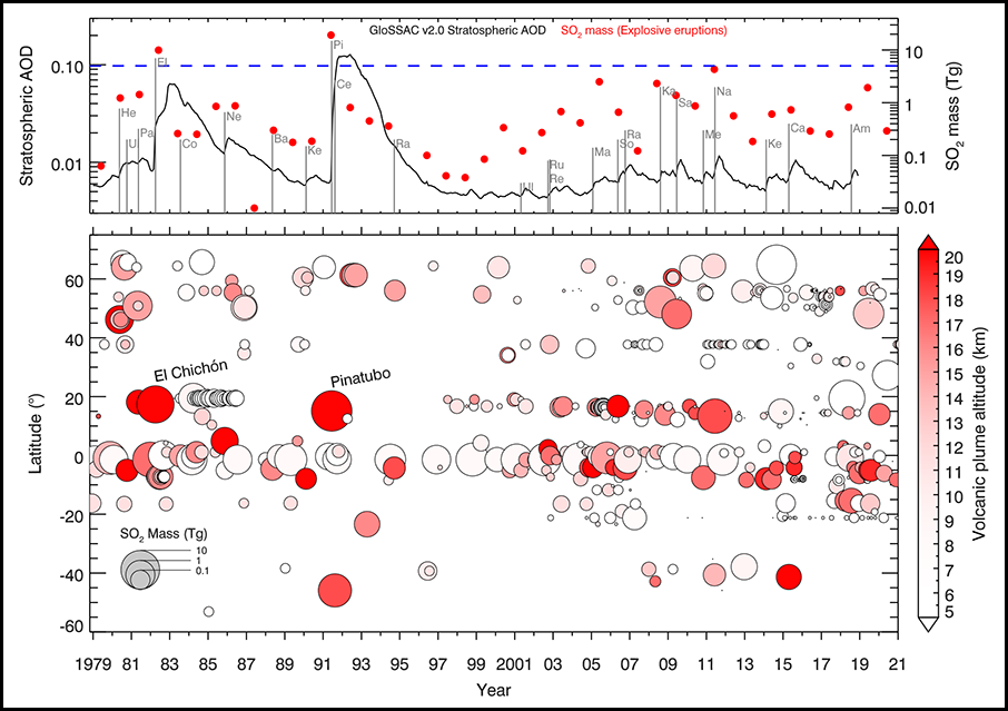 Plots showing stratospheric aerosol optical depth, SO2 emissions, and estimated plume altitudes for volcanic eruptions between 1979 and 2018