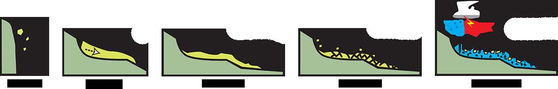 Pictogramas muestran diferentes términos para el movimiento de masas, incluyendo caída de rocas, avalancha de tierra y avalancha de residuos.