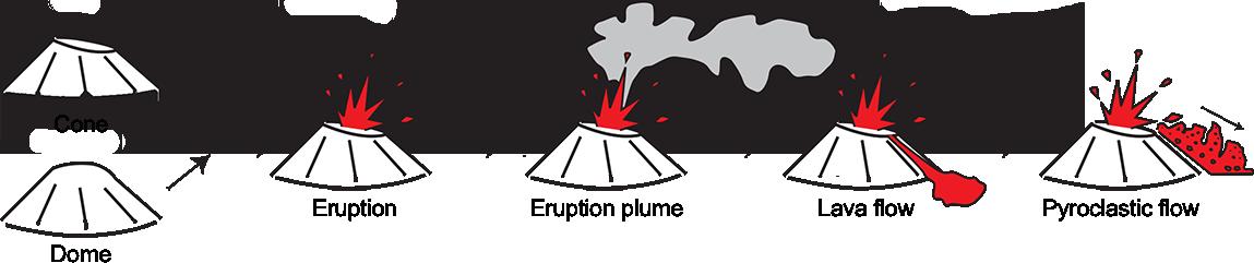 Pictogramas muestran diferentes términos utilizados para describir procesos volcánicos, incluyendo cono, fumarada de erupción y flujo piroclástico.