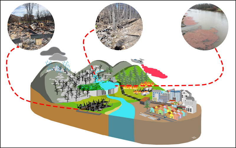 Figure illustrating threats to drinking water supplies from wildfires