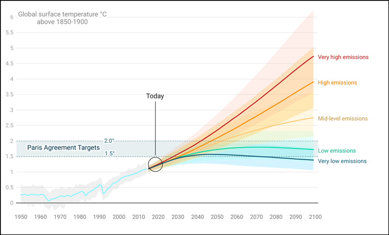 Graph of global surface temperature from 2000 to 2100.