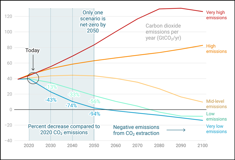 Graph of annual carbon dioxide emissions between 2000 and 2100.
