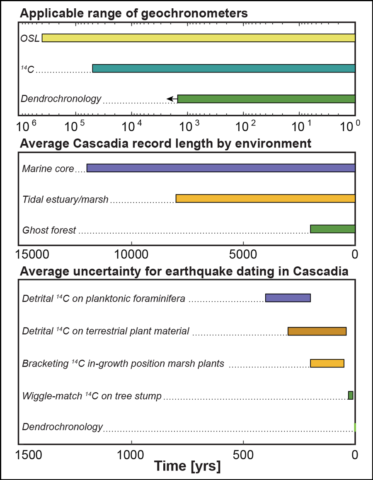 Diagram showing information about different earthquake geochronometers and environments where earthquake records are preserved