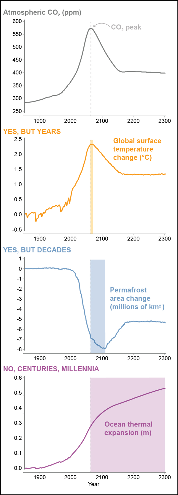 Graphs of surface temperature, permafrost area, and thermal ocean expansion.