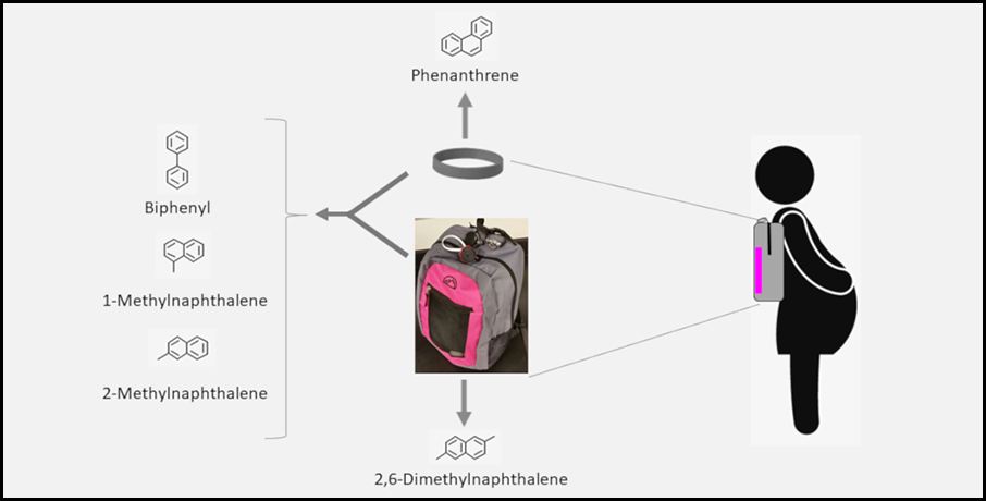 In the center of this image is a photograph of a gray and pink backpack containing an active air sampling system. Affixed to the top is a gray wristband. On the right of the photo is a sketch of the right-facing profile of a pregnant woman wearing the backpack. Above the photo is a gray wristband with an arrow pointing upward to phenanthrene, a volatile PAH, along with its structural formula. To the left of the photo, a left arrow points to the structural formulas of biphenyl, 1-methylnaphthalene, and 2-methylnaphthalene, which are semivolatile PAHs. Beneath the photo, a down arrow points to the structural formula of 2,6-dimethylnaphthalene, a particulate PAH.